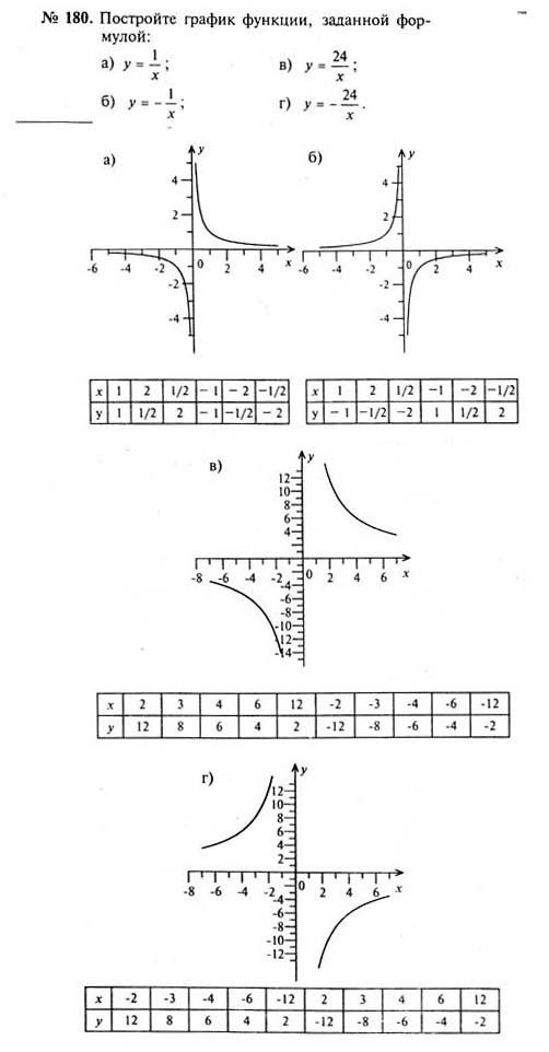 Алгебре класс по 7 гдз график